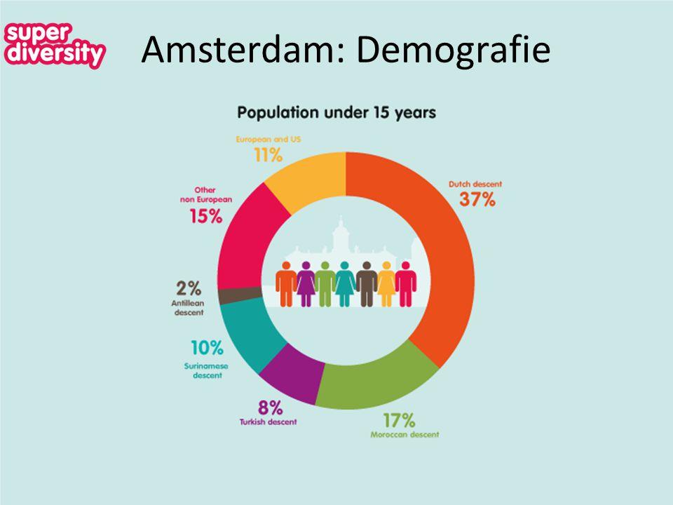 Amsterdam: Demografie