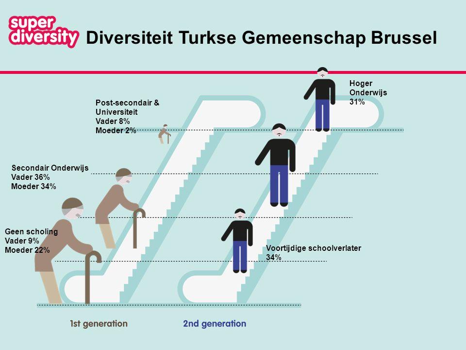 Diversiteit Turkse Gemeenschap Brussel