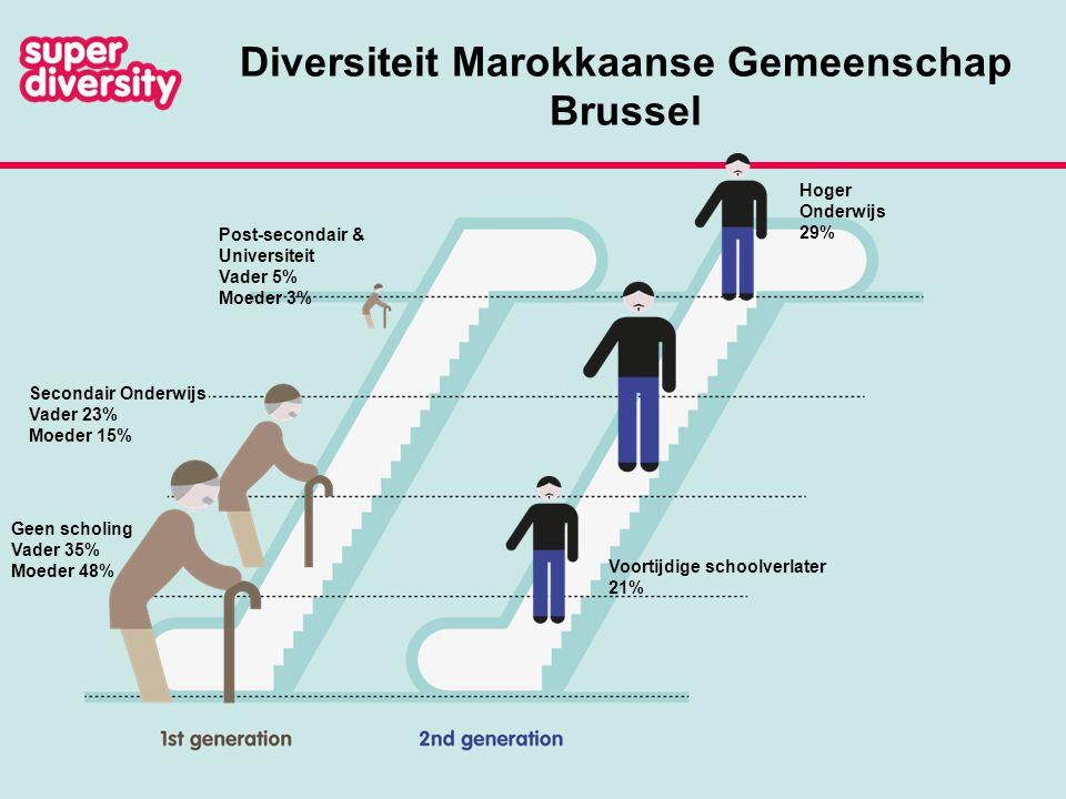 Diversiteit Marokkaanse Gemeenschap Brussel