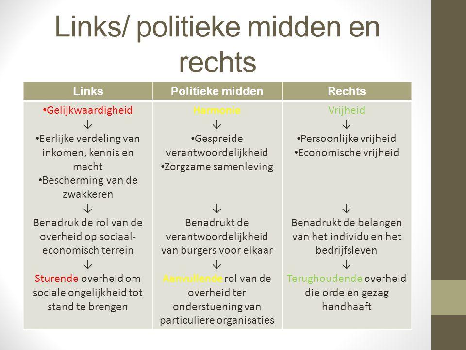 Links/ politieke midden en rechts