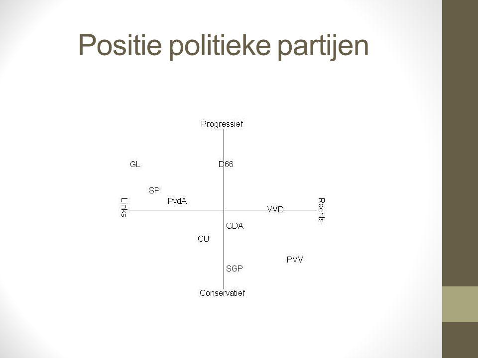Positie politieke partijen