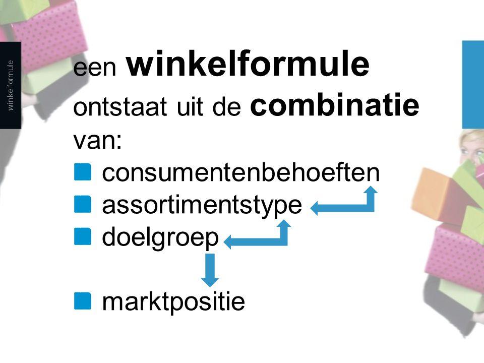 ontstaat uit de combinatie van: consumentenbehoeften assortimentstype