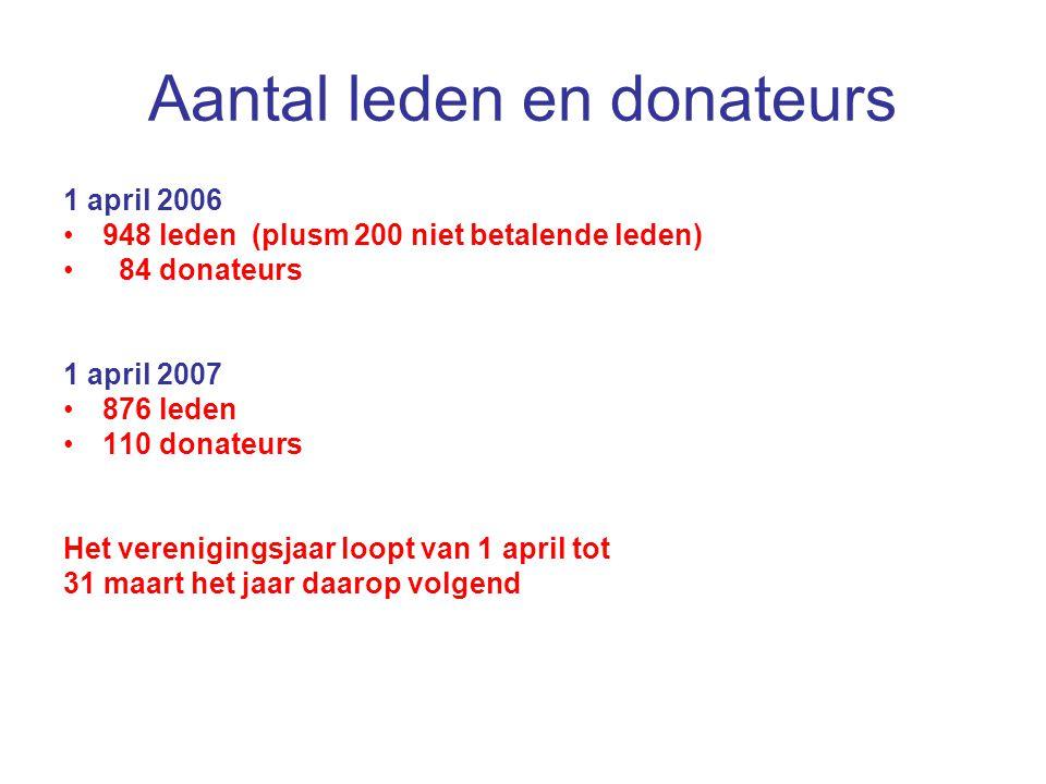 Aantal leden en donateurs
