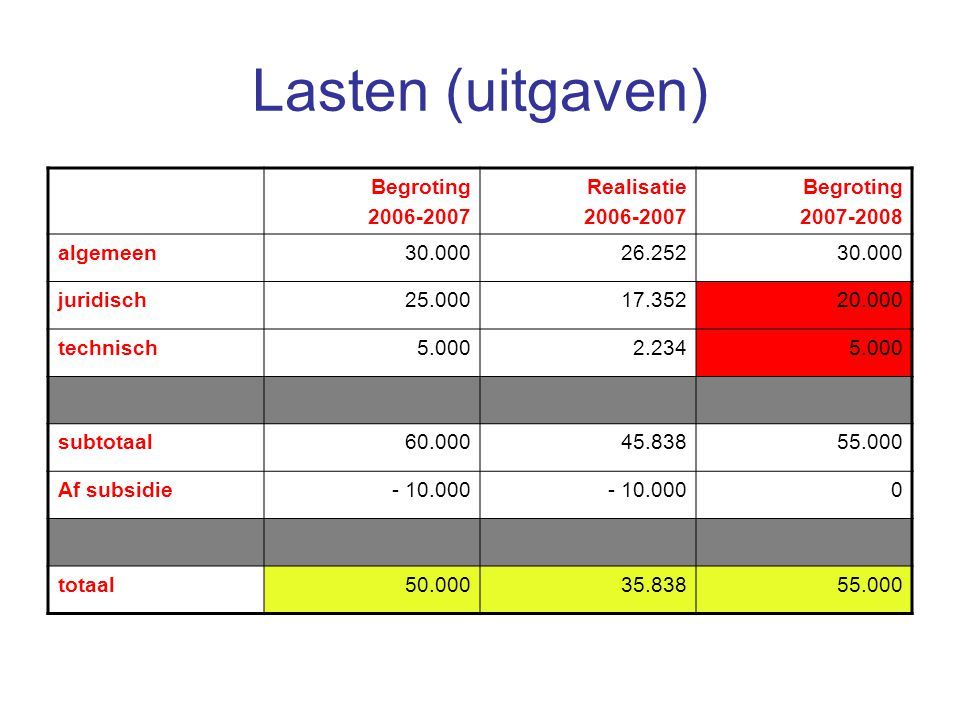 Lasten (uitgaven) Begroting 2006-2007 Realisatie 2007-2008 algemeen