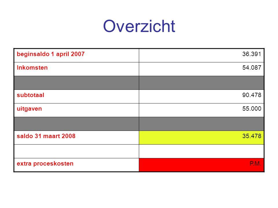 Overzicht beginsaldo 1 april 2007 36.391 Inkomsten 54.087 subtotaal