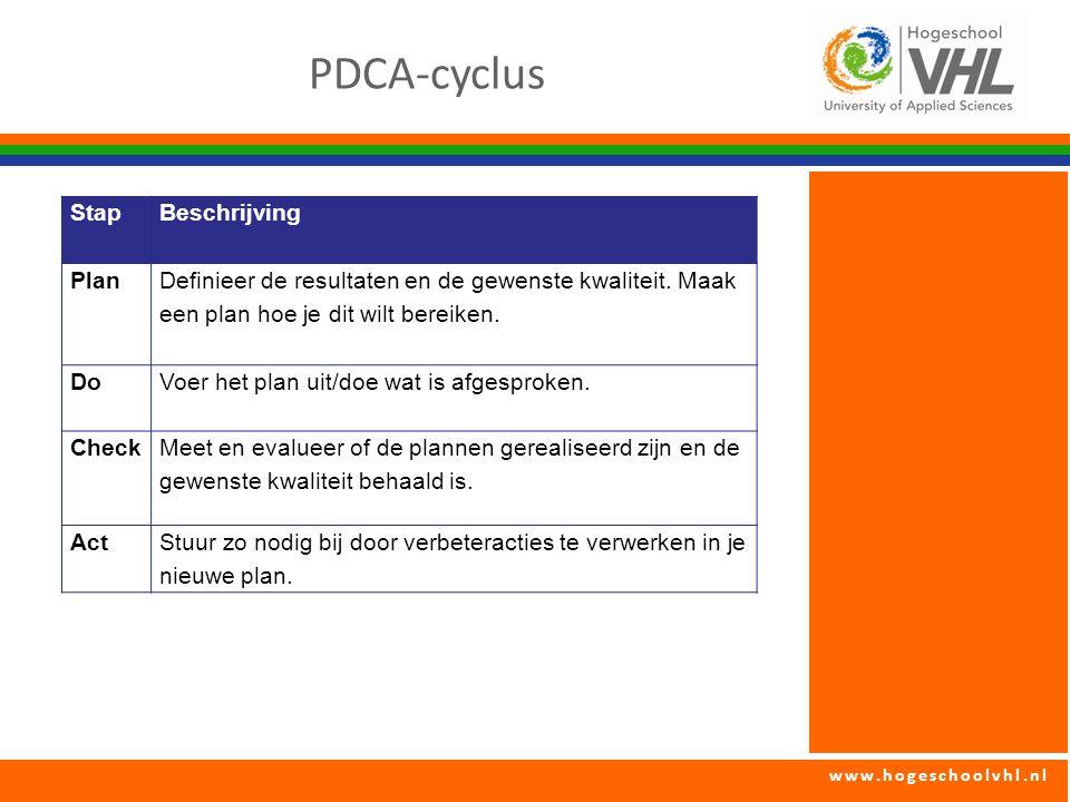 PDCA-cyclus Stap Beschrijving Plan