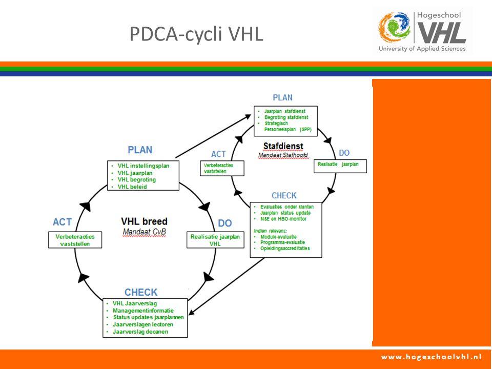 PDCA-cycli VHL