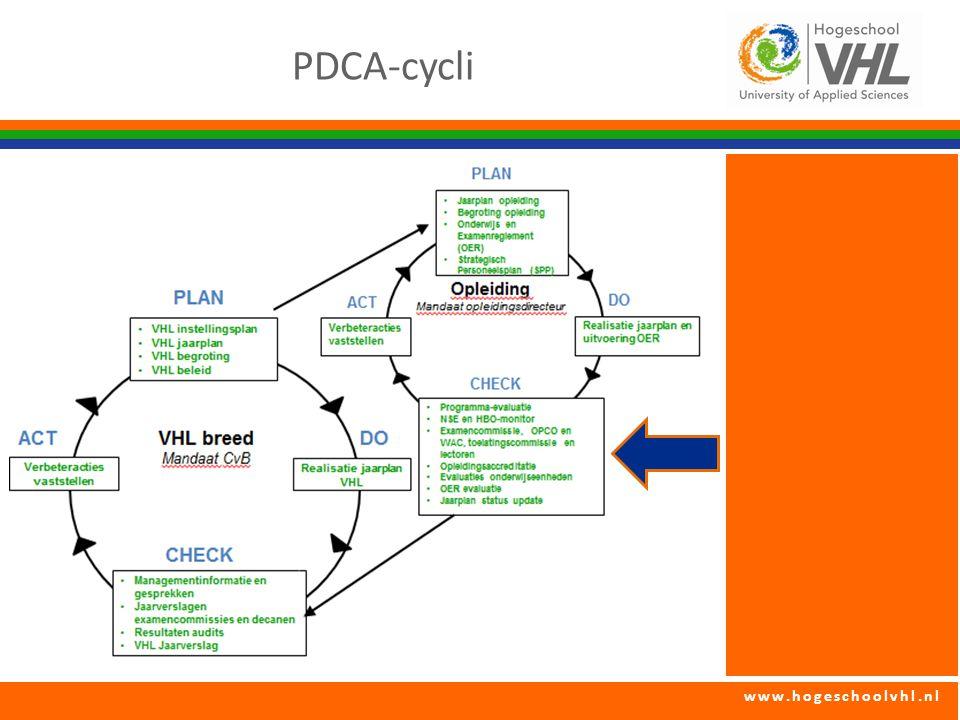 PDCA-cycli
