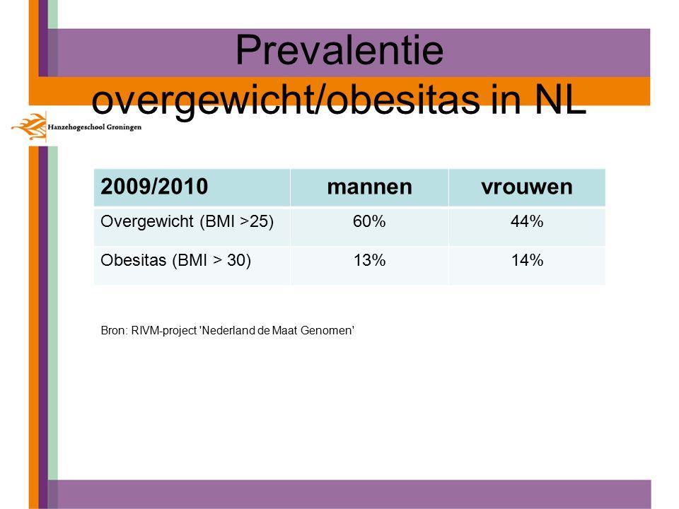 Prevalentie overgewicht/obesitas in NL