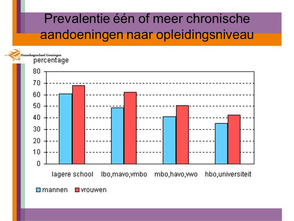 Prevalentie één of meer chronische aandoeningen naar opleidingsniveau