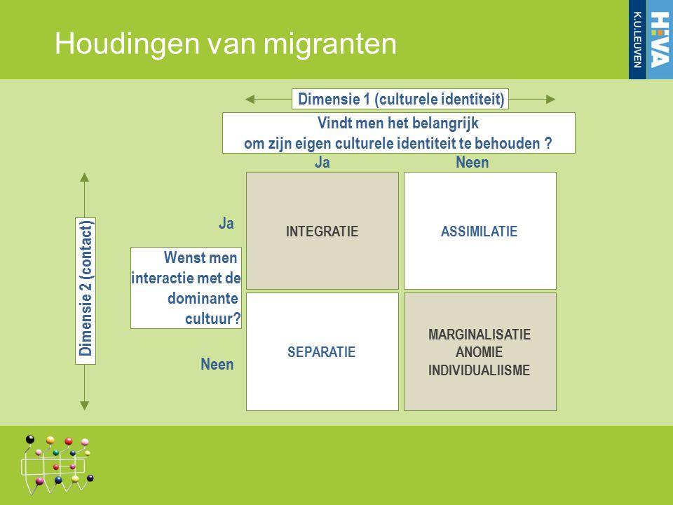 Houdingen van migranten