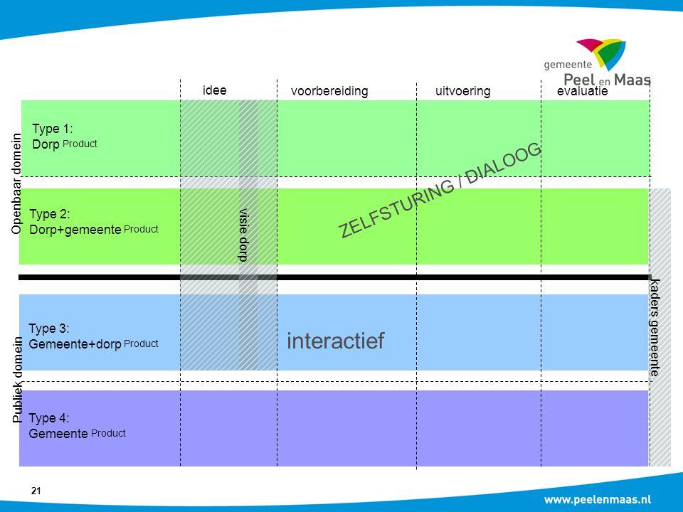 interactief ZELFSTURING / DIALOOG idee voorbereiding uitvoering