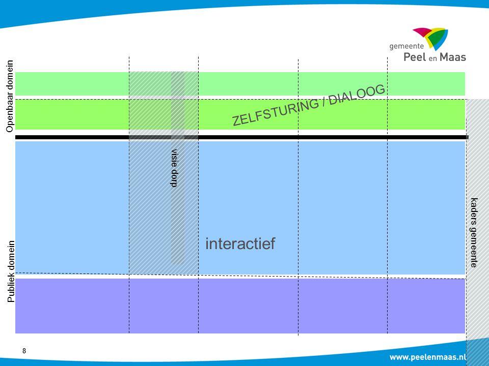 interactief ZELFSTURING / DIALOOG Openbaar domein visie dorp
