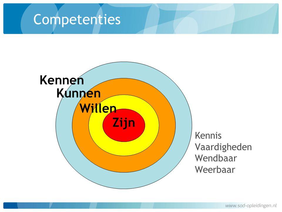 Competenties Kennen Kunnen Willen Zijn Kennis Vaardigheden Wendbaar