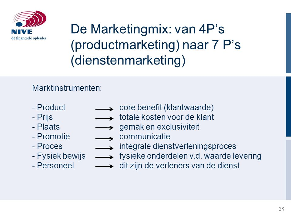 De Marketingmix: van 4P's (productmarketing) naar 7 P's (dienstenmarketing)