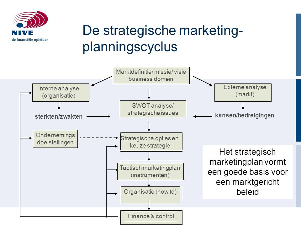 De strategische marketing-planningscyclus