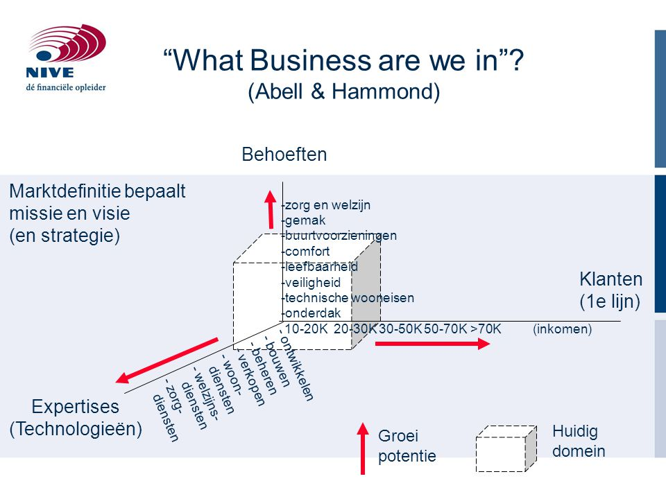 What Business are we in (Abell & Hammond)