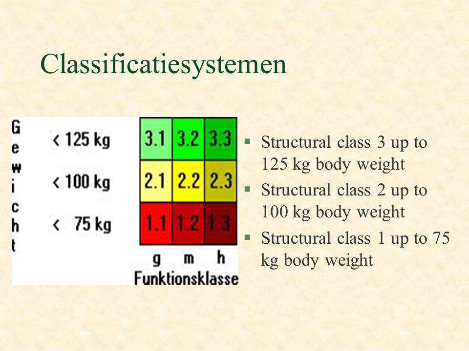 Classificatiesystemen