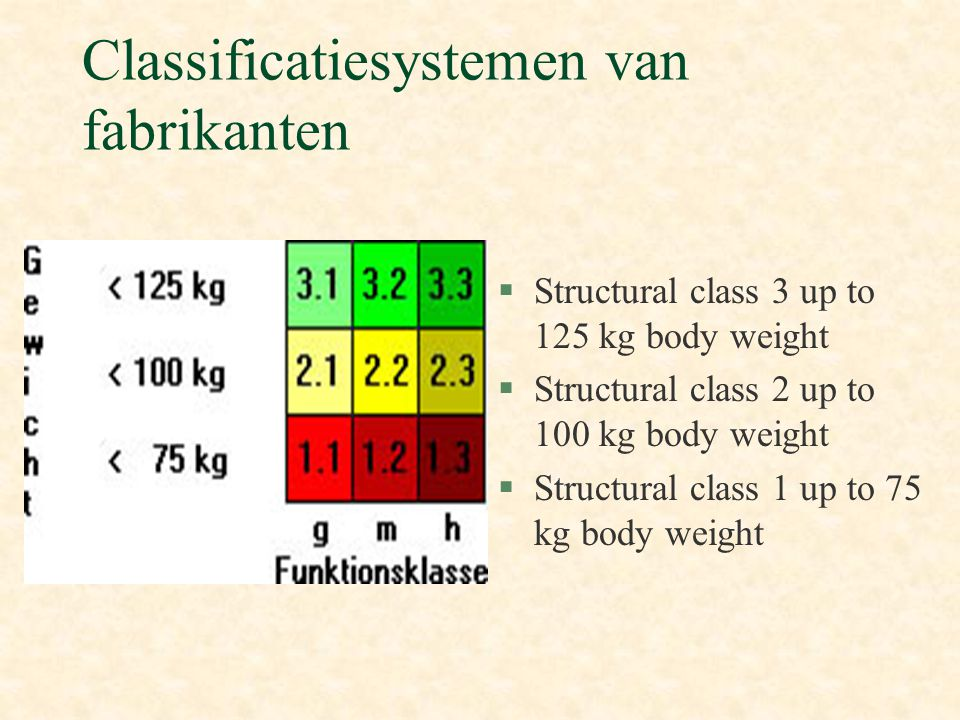 Classificatiesystemen van fabrikanten
