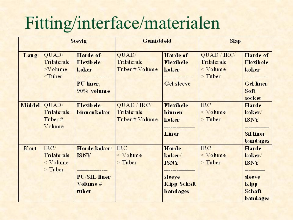 Fitting/interface/materialen