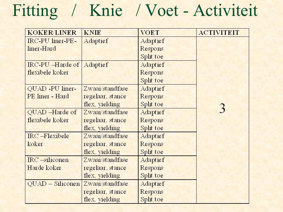 Fitting / Knie / Voet - Activiteit