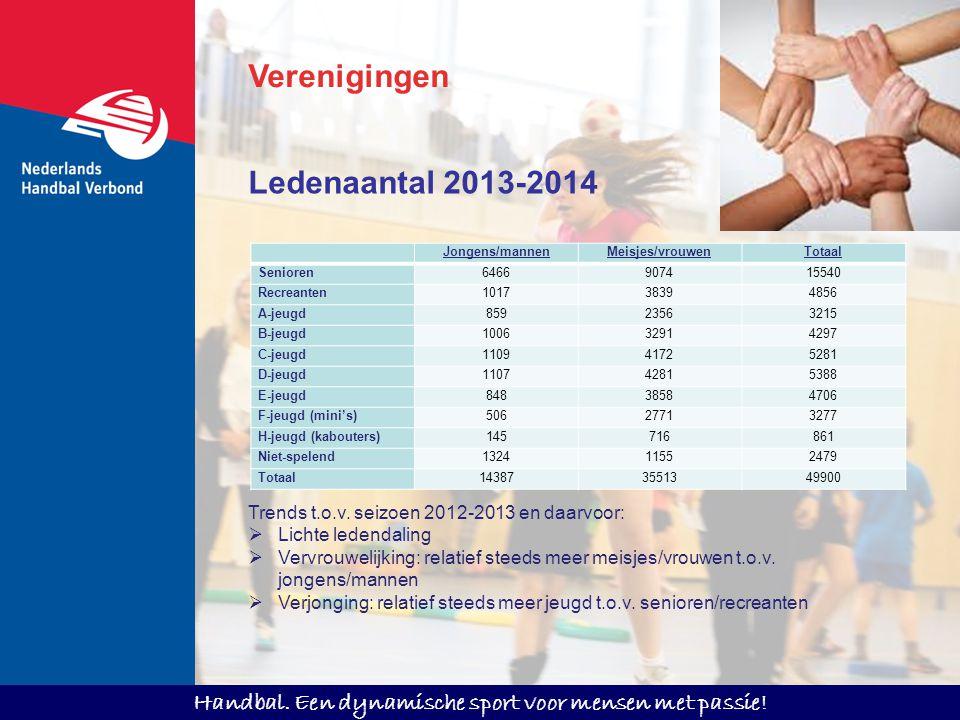 Verenigingen Ledenaantal 2013-2014