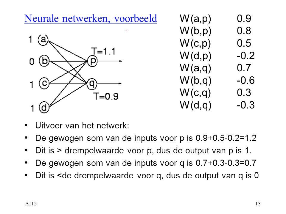 Neurale netwerken, voorbeeld