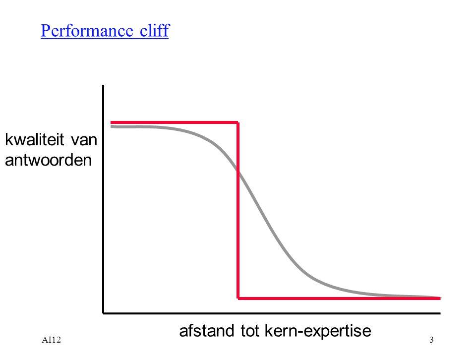 Performance cliff kwaliteit van antwoorden afstand tot kern-expertise