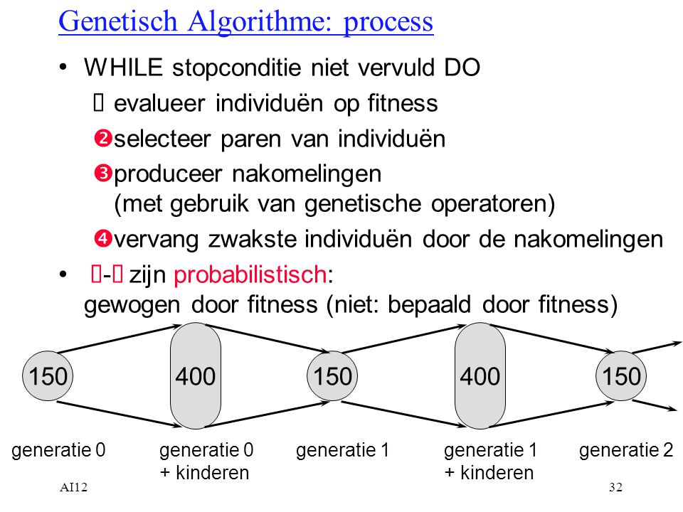 Genetisch Algorithme: process