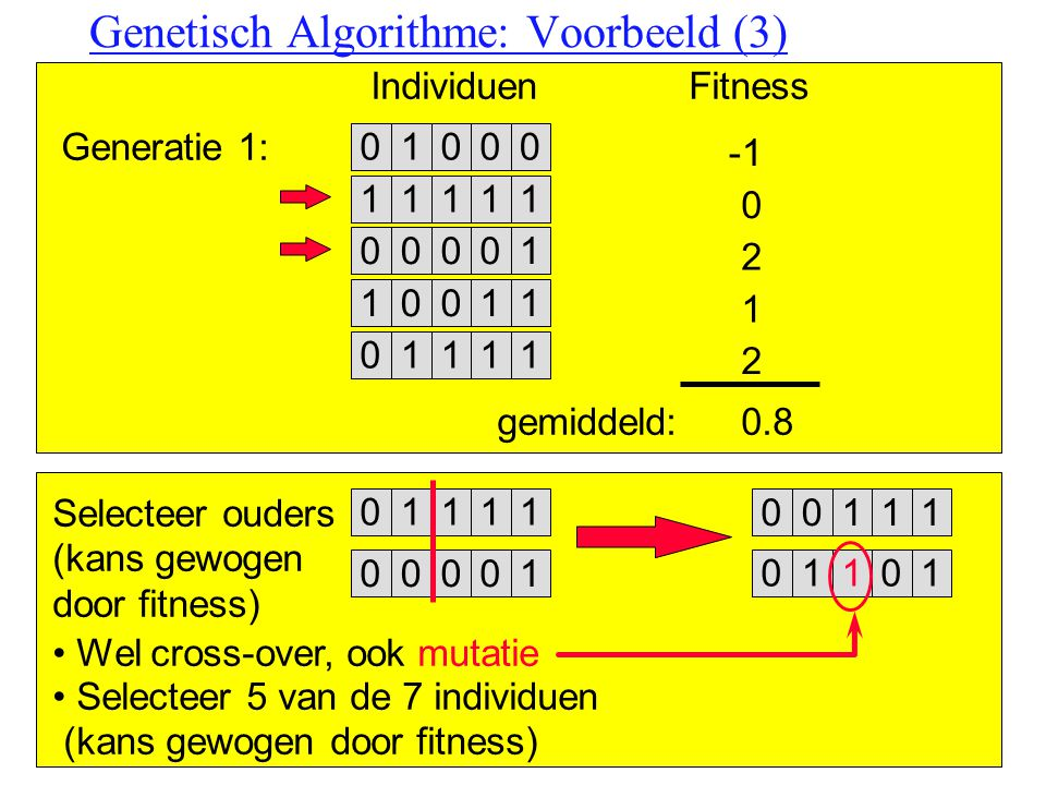 Genetisch Algorithme: Voorbeeld (3)