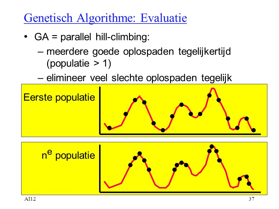 Genetisch Algorithme: Evaluatie