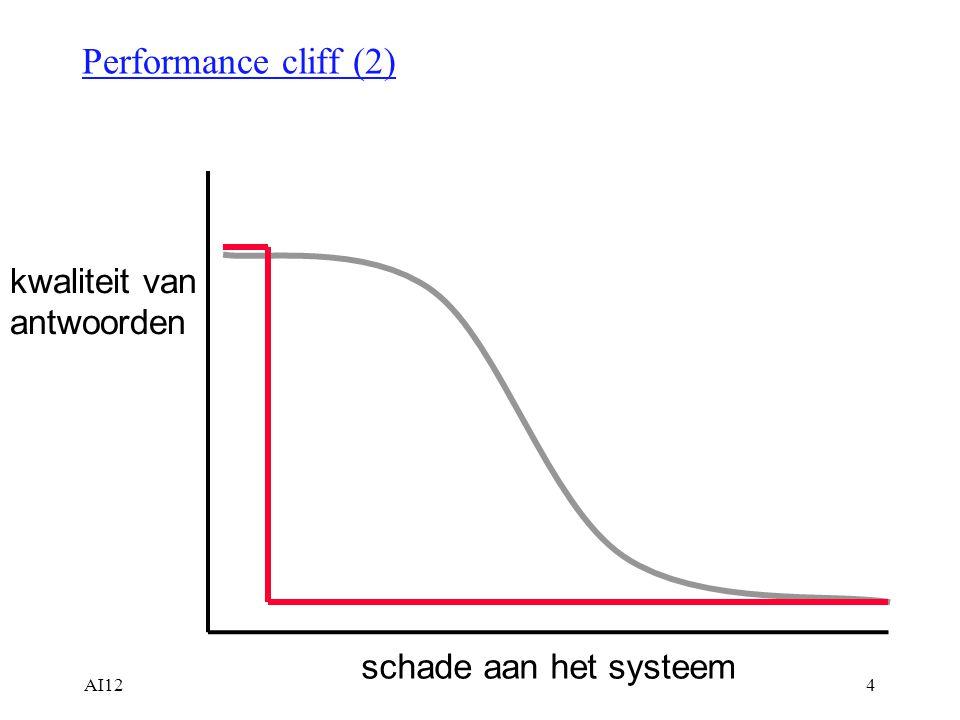 Performance cliff (2) kwaliteit van antwoorden schade aan het systeem
