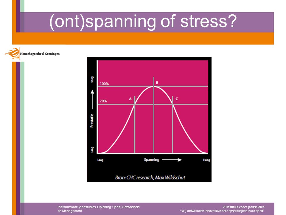 (ont)spanning of stress