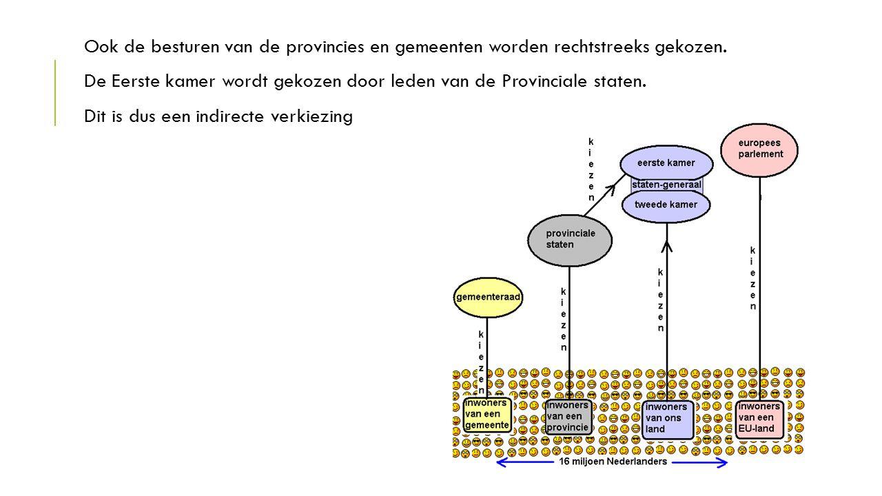 Ook de besturen van de provincies en gemeenten worden rechtstreeks gekozen.