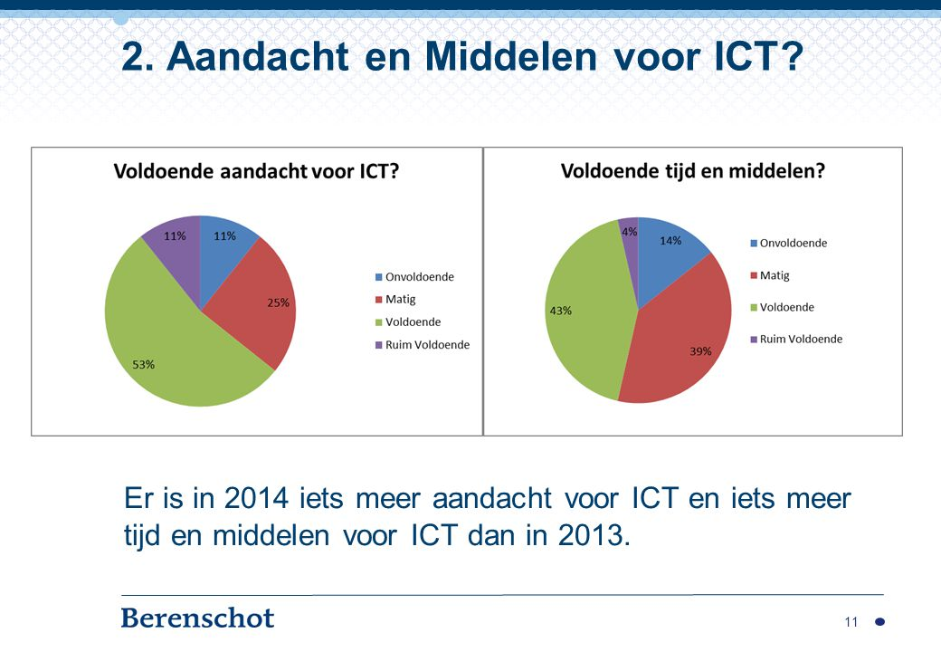 2. Aandacht en Middelen voor ICT