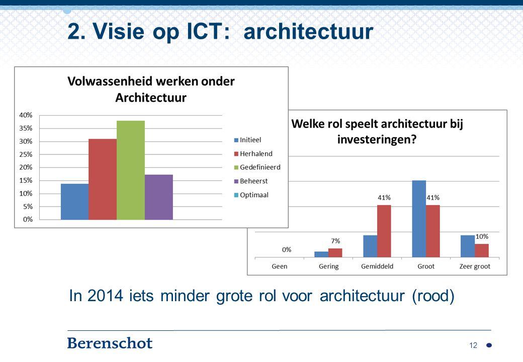 2. Visie op ICT: architectuur