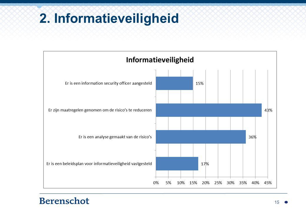 2. Informatieveiligheid