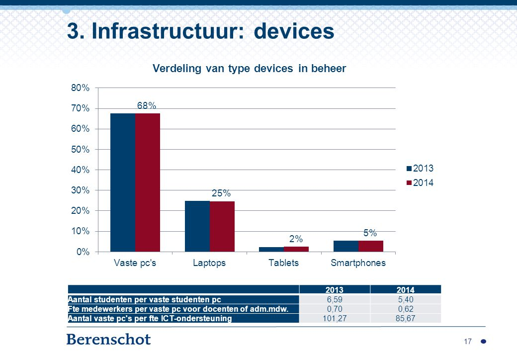 3. Infrastructuur: devices