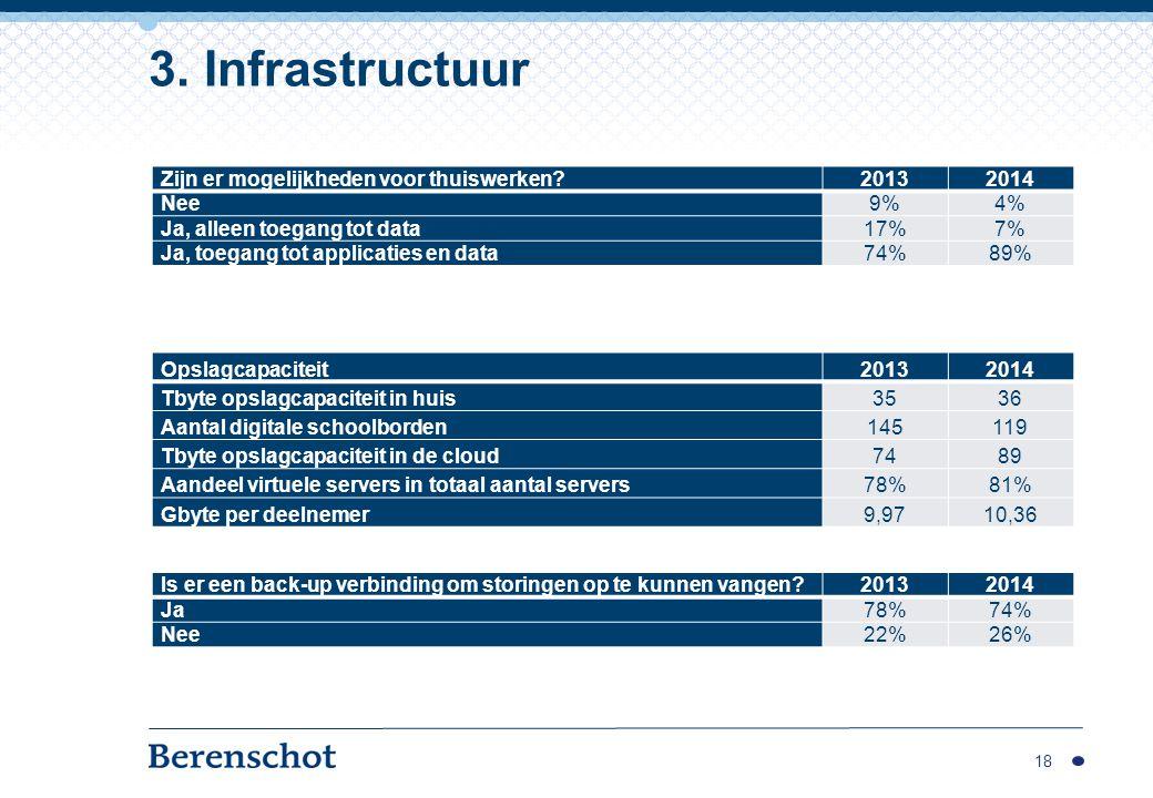 3. Infrastructuur Zijn er mogelijkheden voor thuiswerken 2013 2014