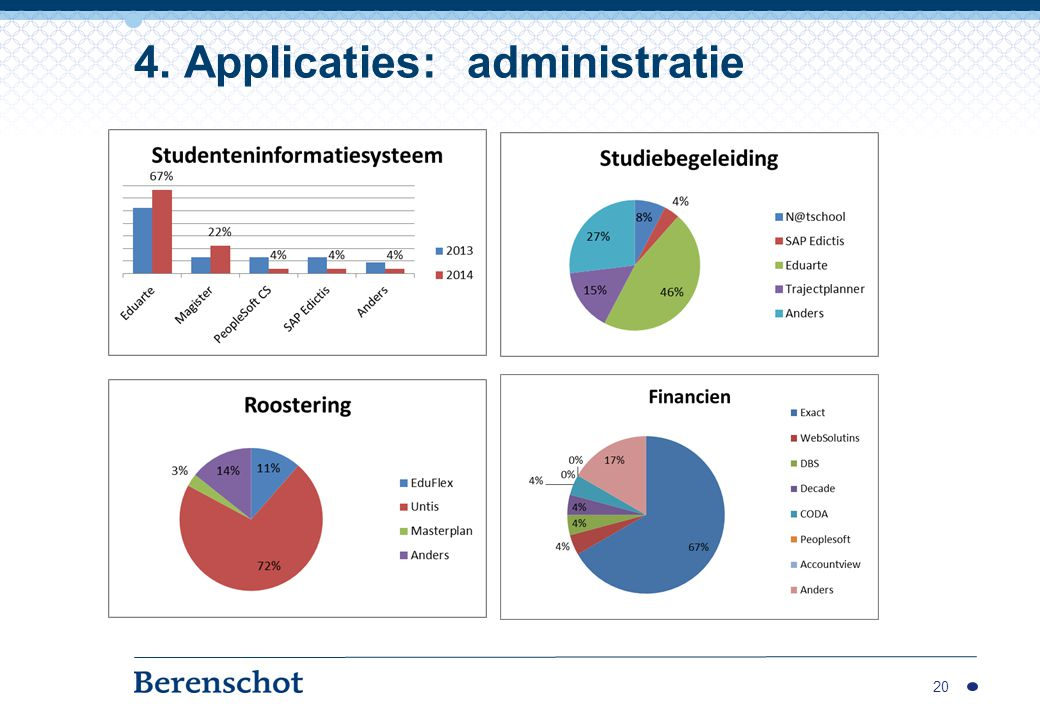 4. Applicaties: administratie