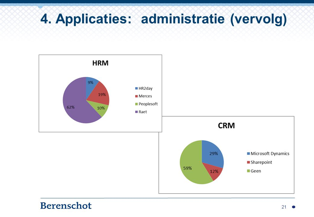 4. Applicaties: administratie (vervolg)