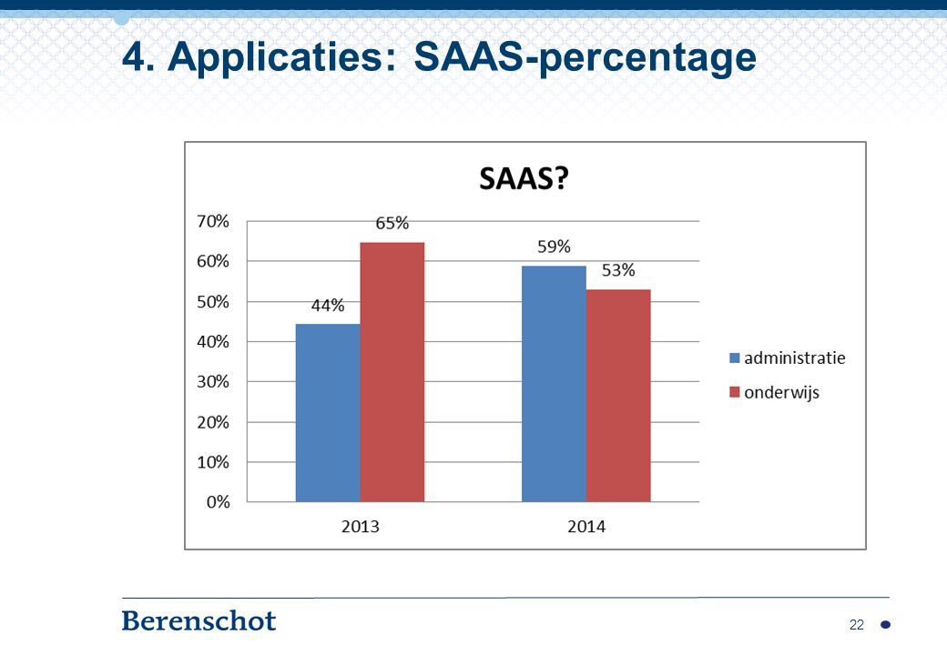 4. Applicaties: SAAS-percentage