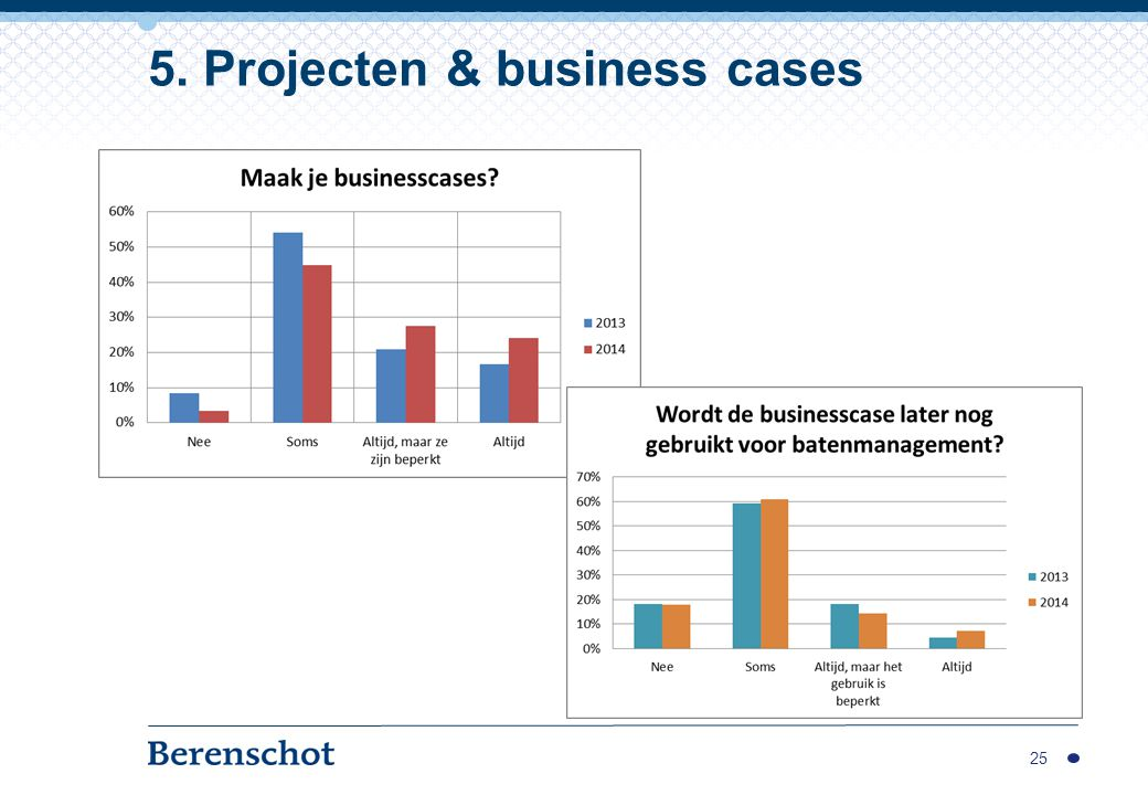 5. Projecten & business cases