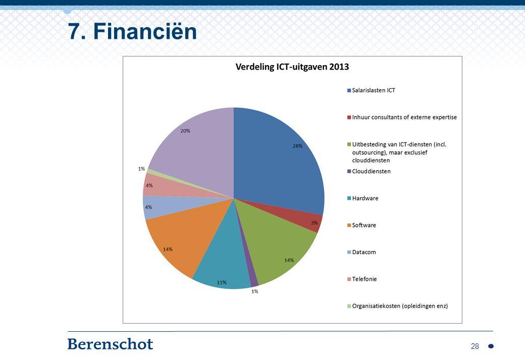 7. Financiën