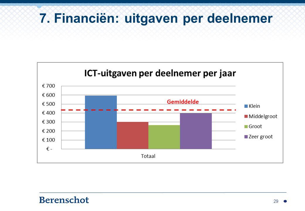 7. Financiën: uitgaven per deelnemer