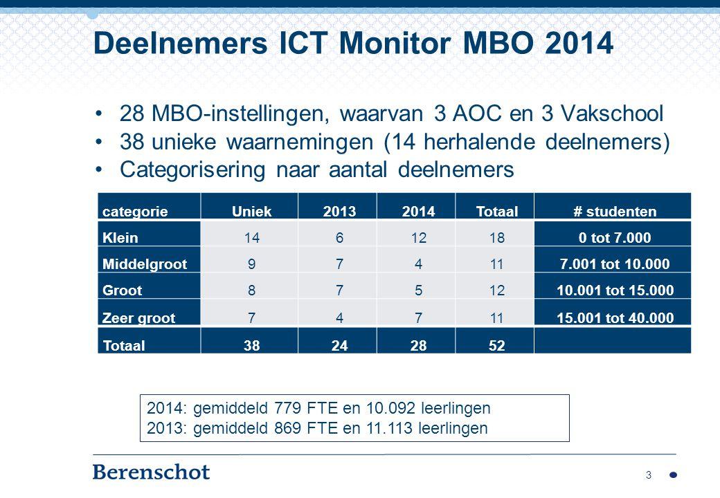 Deelnemers ICT Monitor MBO 2014