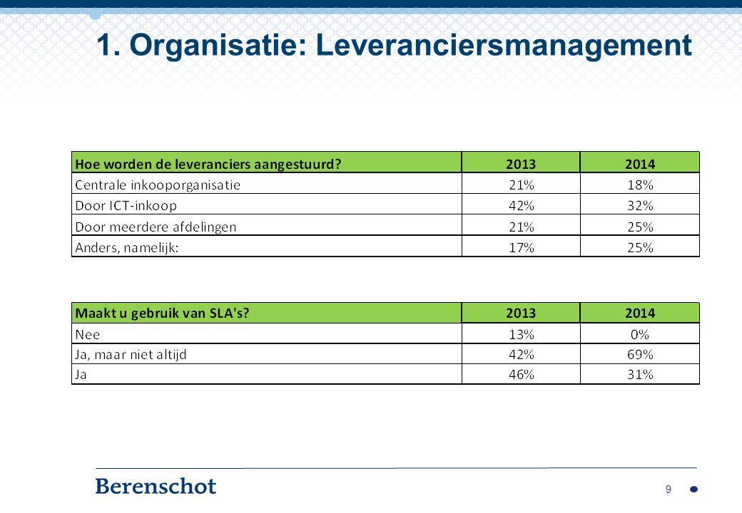 1. Organisatie: Leveranciersmanagement
