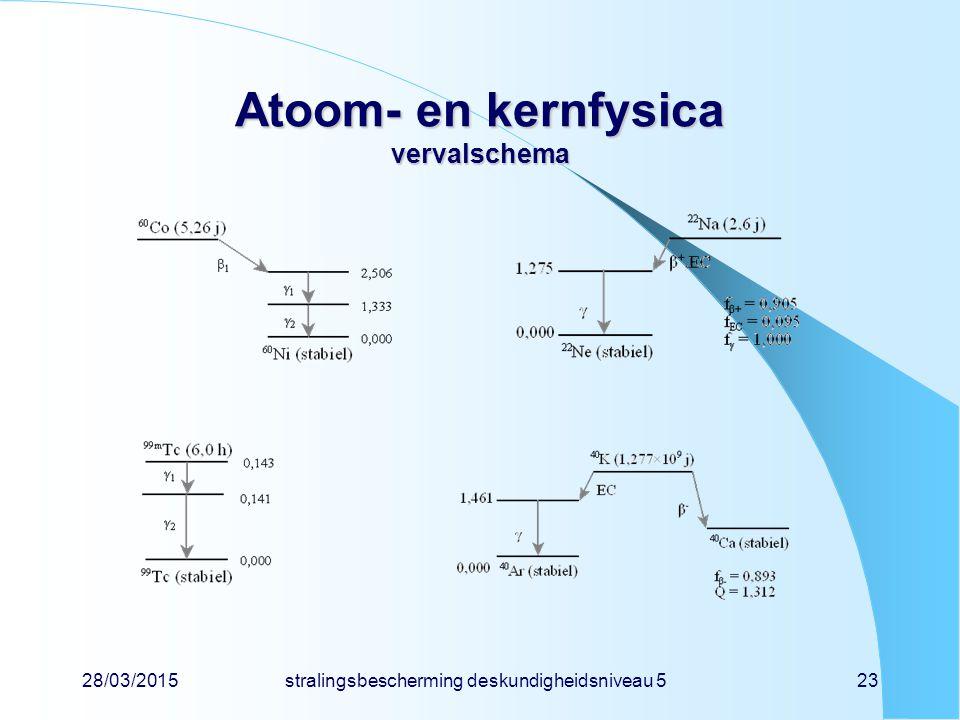 Atoom- en kernfysica vervalschema