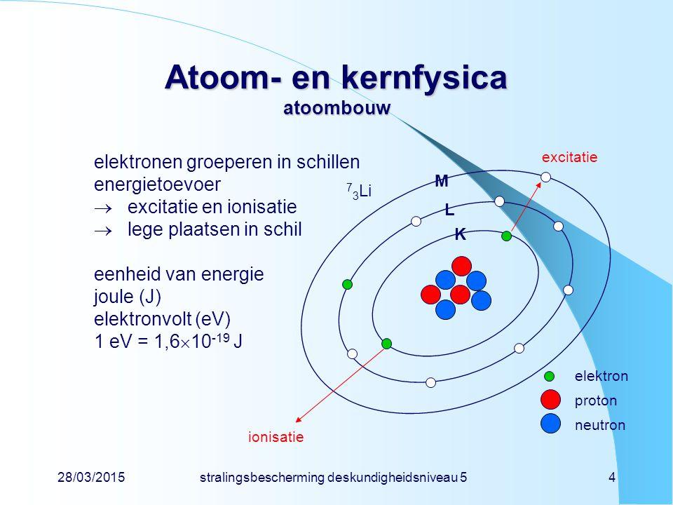 Atoom- en kernfysica atoombouw