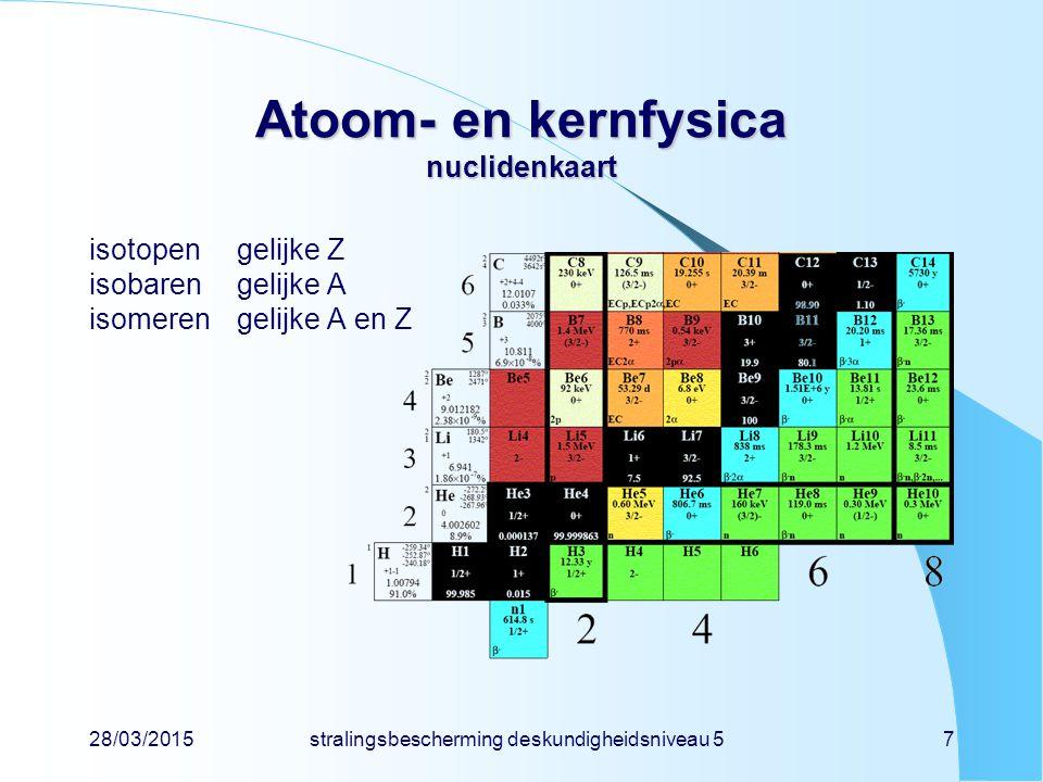 Atoom- en kernfysica nuclidenkaart